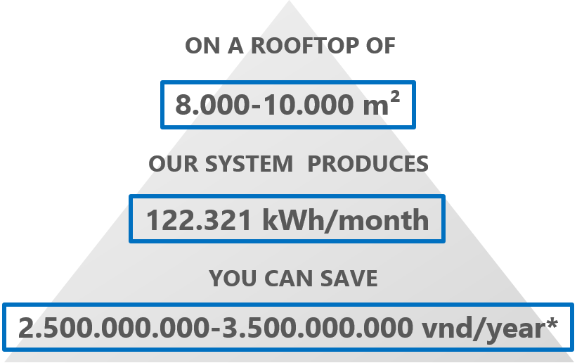 SOLAR ENERGY CALCULATOR